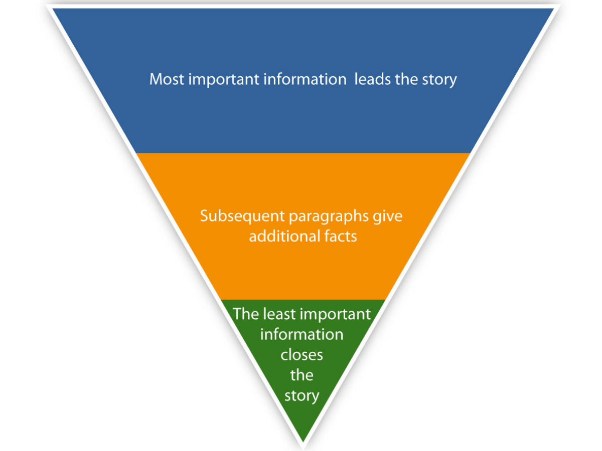 copywriting inverted pyramid